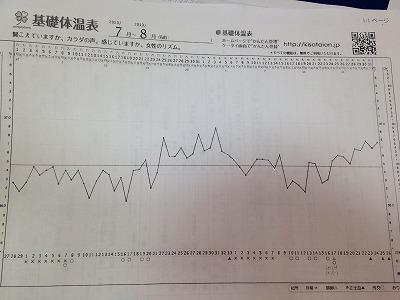 子宝、不妊の漢方服用する前の基礎体温