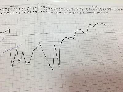 姙娠された基礎体温表